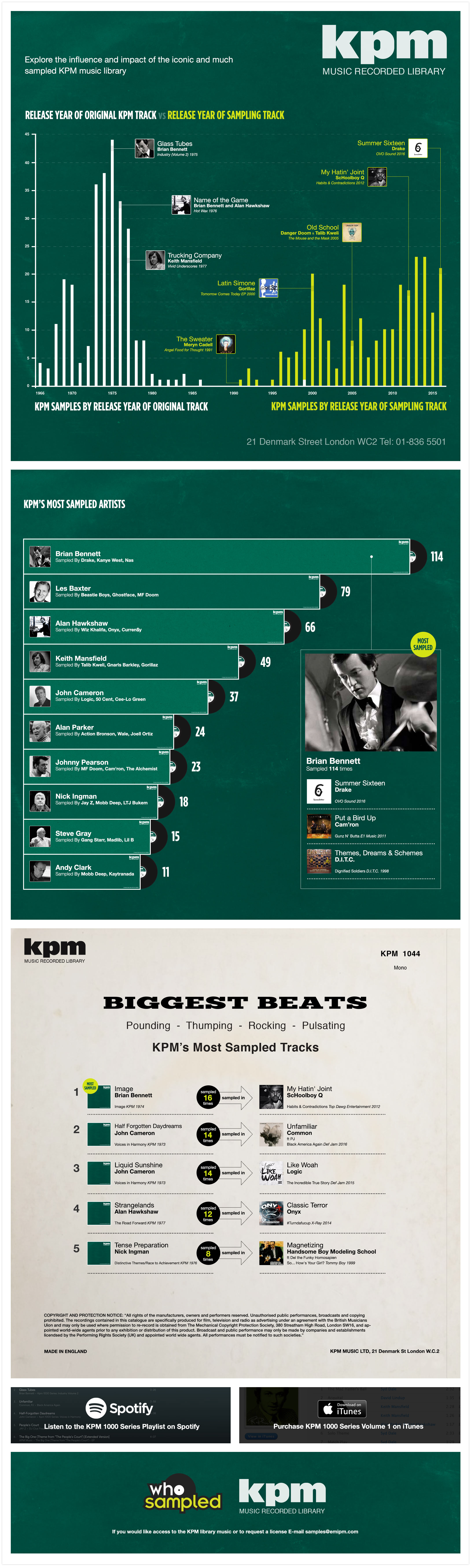 The Influence of the KPM Music Library | WhoSampled